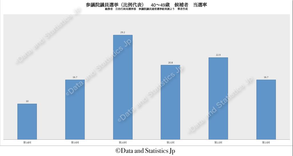 参議院議員比例代表選挙:候補者年齢 40〜49歳の当選率