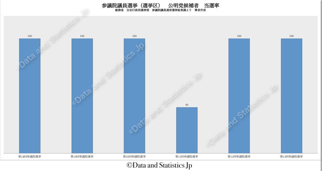 参議院議員選挙区選挙:公明党候補者の当選率