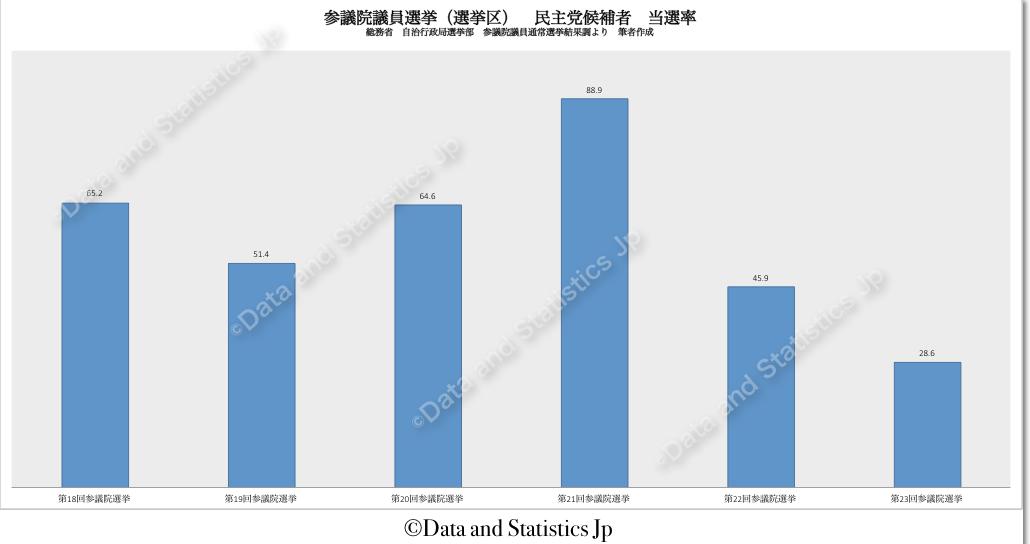 参議院議員選挙区選挙:民主党候補者の当選率