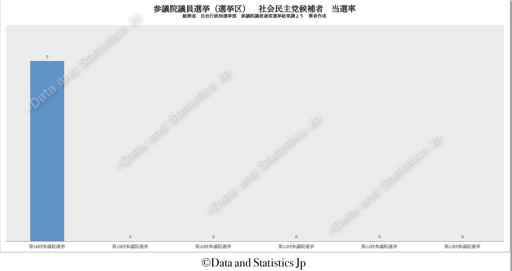参議院議員選挙区選挙:社会民主党候補者の当選率