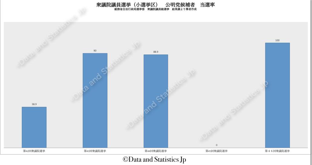 衆議院議員小選挙区選挙:公明党候補者の当選率