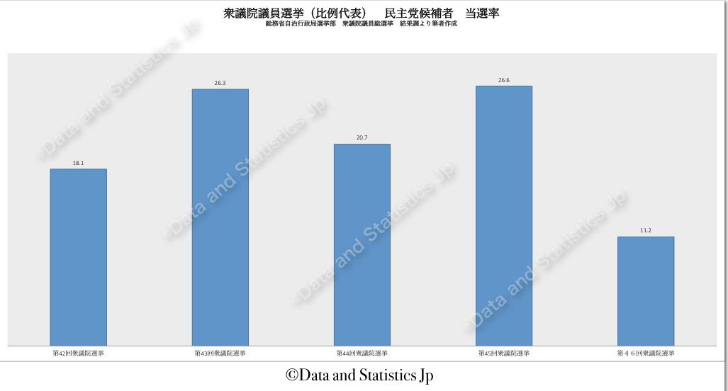 衆議院議員比例代表選挙:民主党候補者の当選率