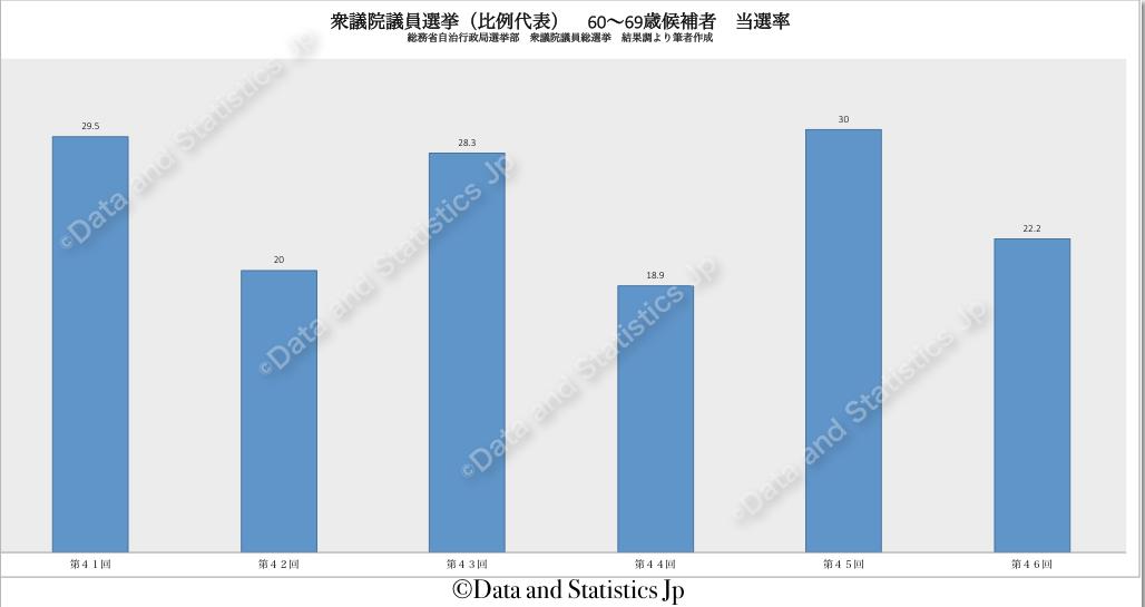 衆議院議員比例代表選挙:候補者年齢 60〜69歳の当選率